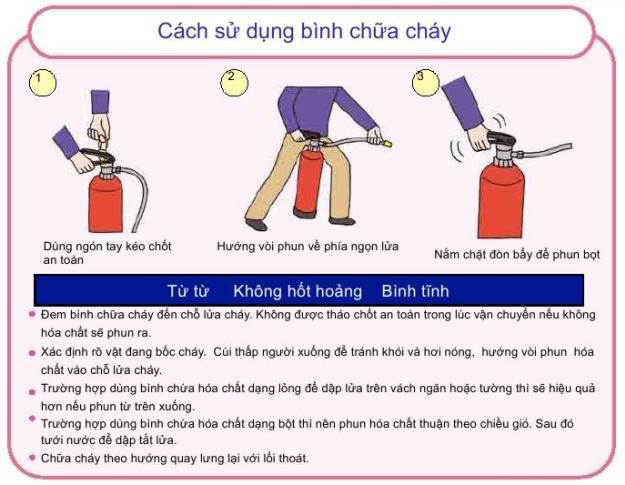 Bảng hướng dẫn sử dụng bình chữa cháy bột